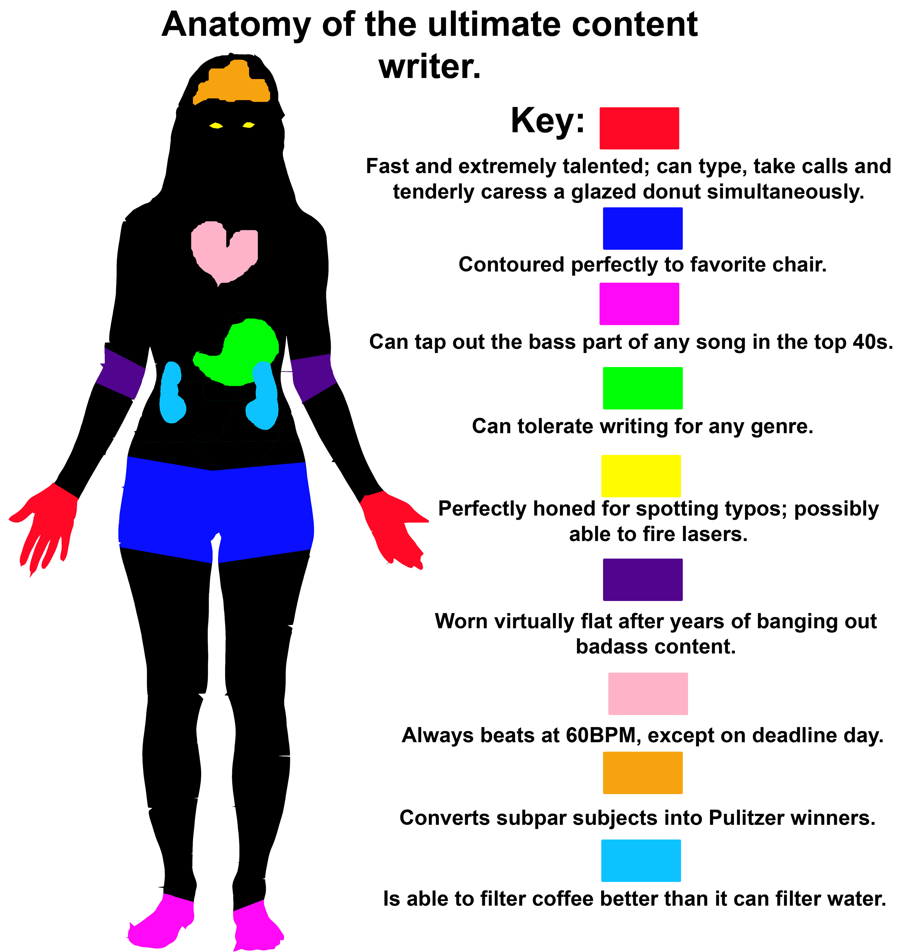 Ways Of Conversing Content Writer