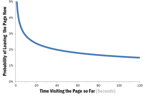 How long is the average pageview?