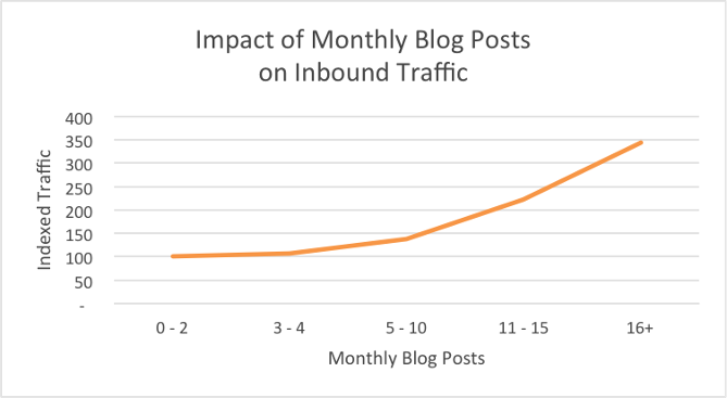 This chart shows the more blog posts published, the greater the traffic.