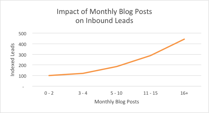 Inbound leads get a boost with regularly published content.