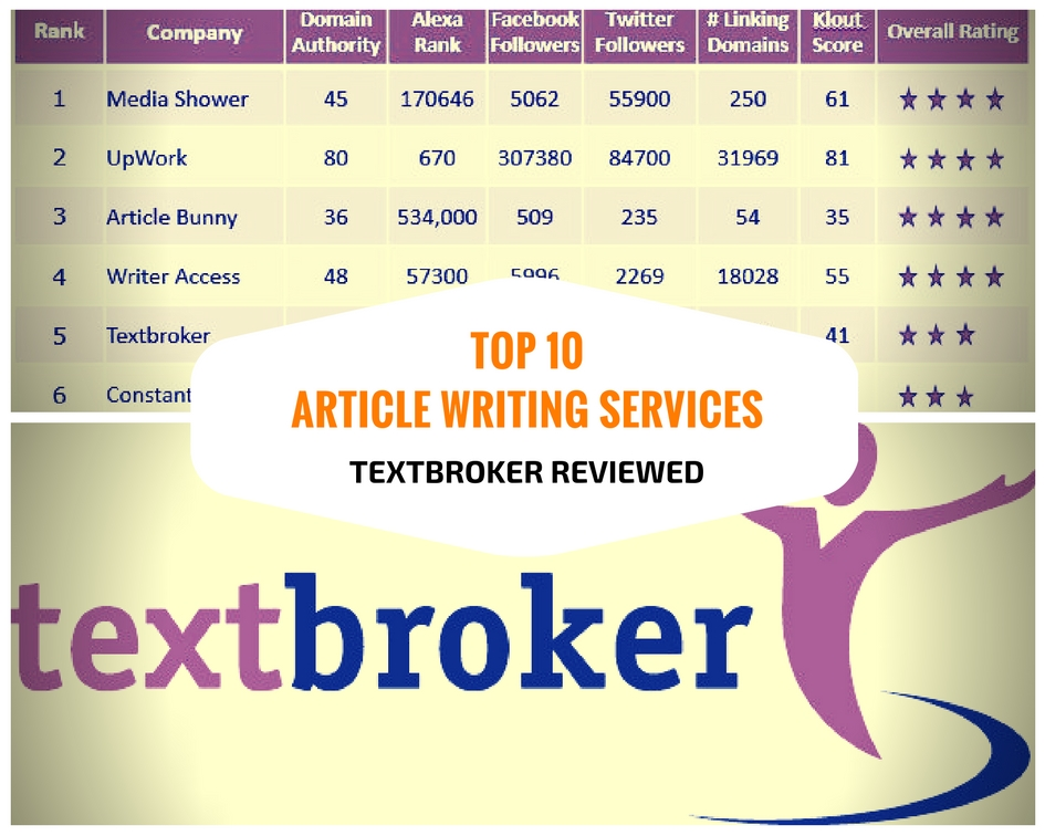 Best content article writing services