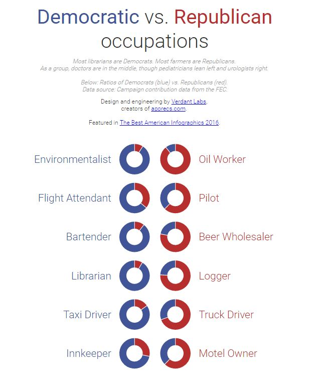 occupations by politics