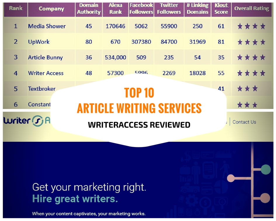 Article writing services class 10
