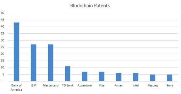 Blockchain patents chart.