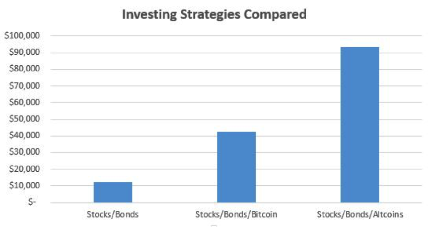 Investing strategies compared