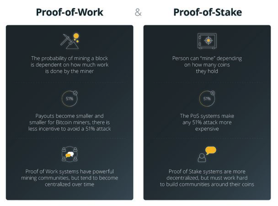 Side by side comparison of Proof of Work and Proof of Stake.