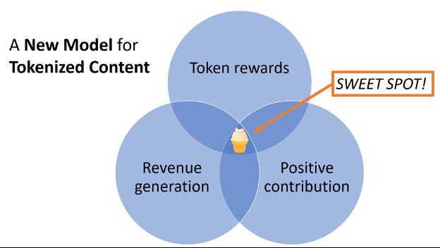 New model for tokenized content