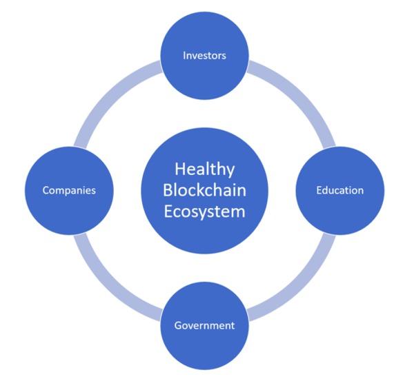 Healthy blockchain ecosystem.