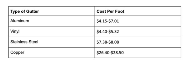Type of gutter and cost per foot chart.