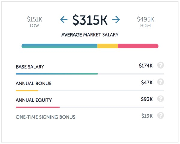 The 5 Top Paying Tech Jobs at Lyft | Paysa
