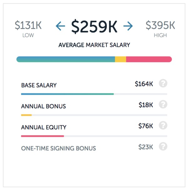 Average Salary For A Product Manager At Dropbox