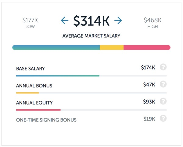 Lyft Product Manager Salary 600x
