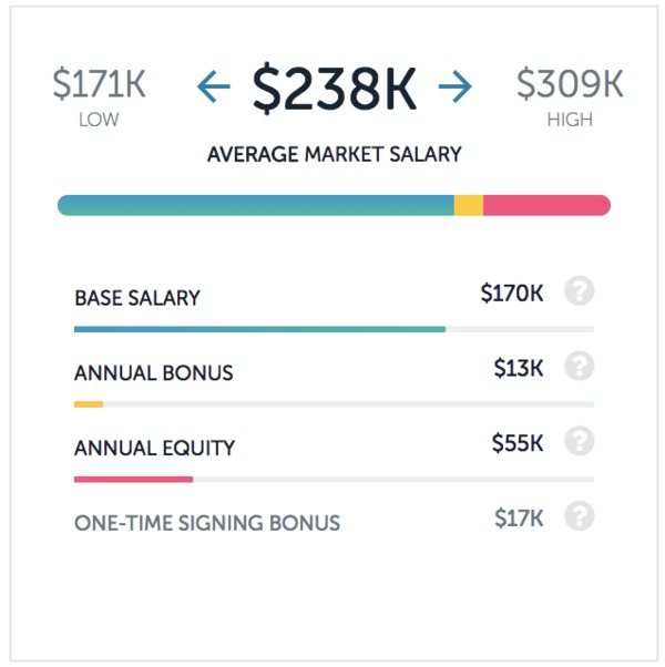 Facebook and Snap Inc salaries