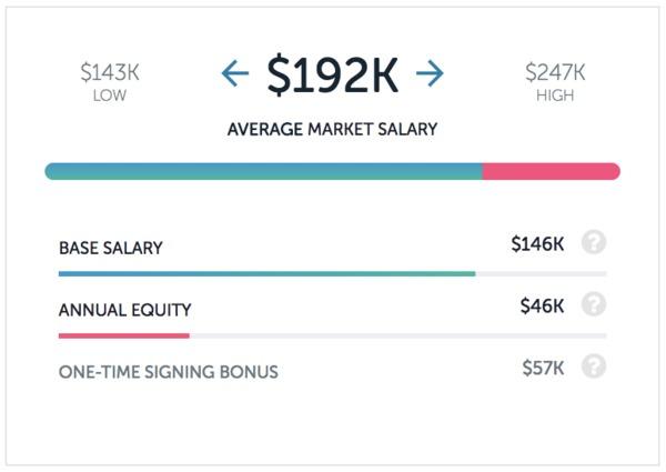 QA salaries