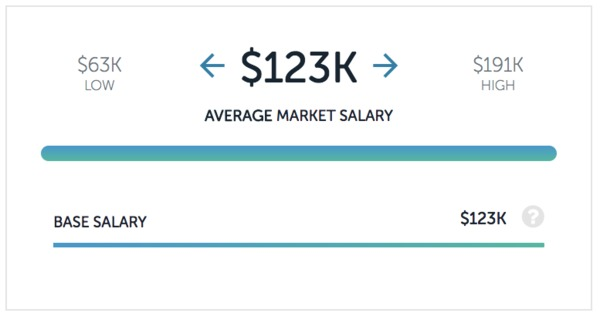 Airbnb salaries