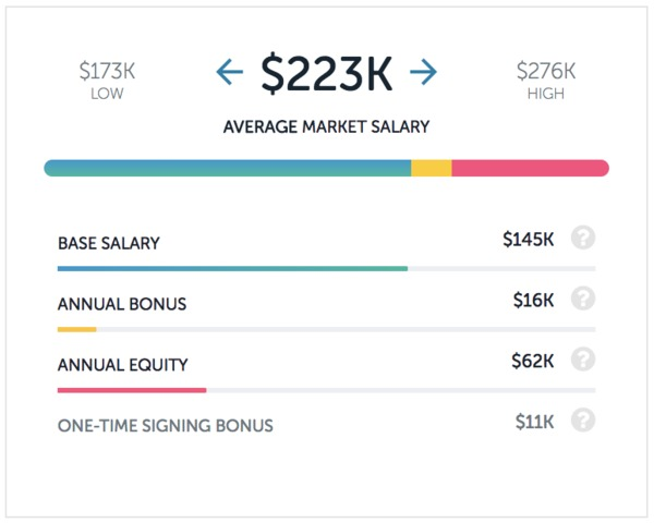 Airbnb data scientist salary