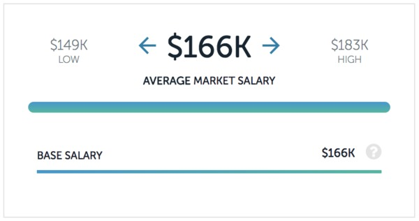 Airbnb product manager salary