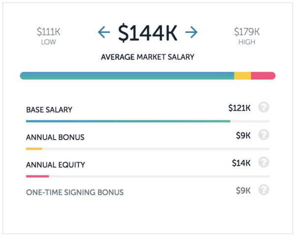 TripAdvisor data scientist salary