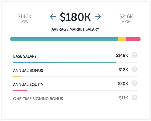 TripAdvisor program manager salary