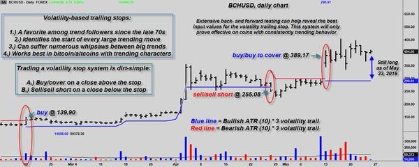ATR-based volatility trailing stops