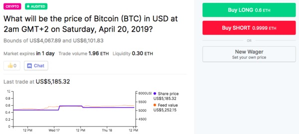 What will be the price of Bitcoin (BTC) in USD.