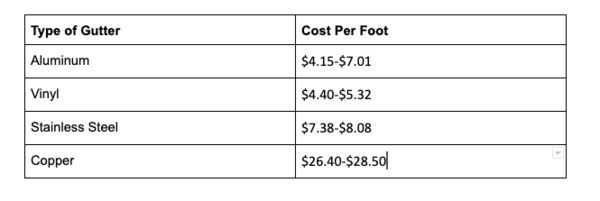 Type of gutter and cost per foot.