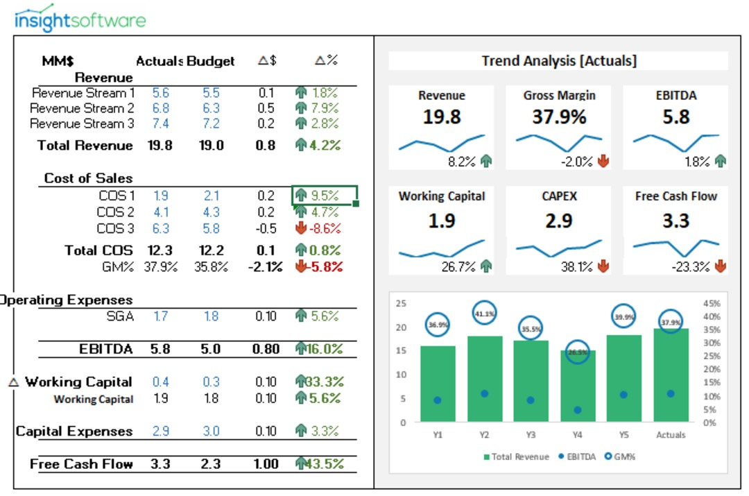 Insightsoftware's free cash flow dashboard.
