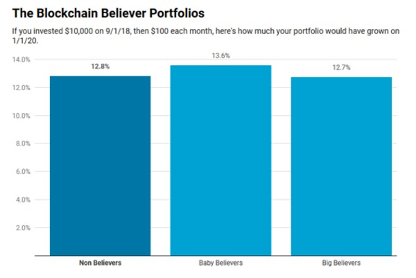 The blockchain believer portfolios