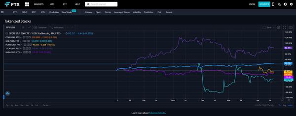 FTX Tokenized stocks chart.