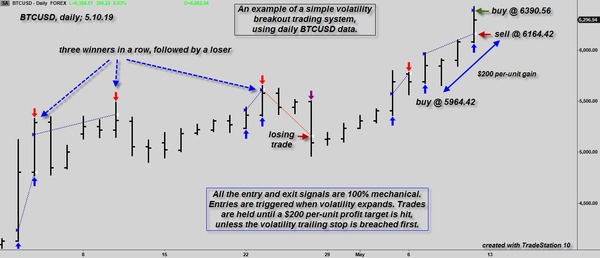 An example of a simple volatility breakout trading system, using daily BTUSD data.