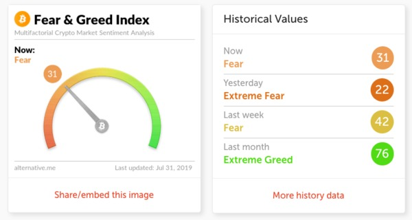 Fear & Greed Index screen shot.