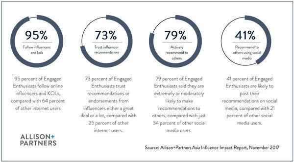 Peer influence data.
