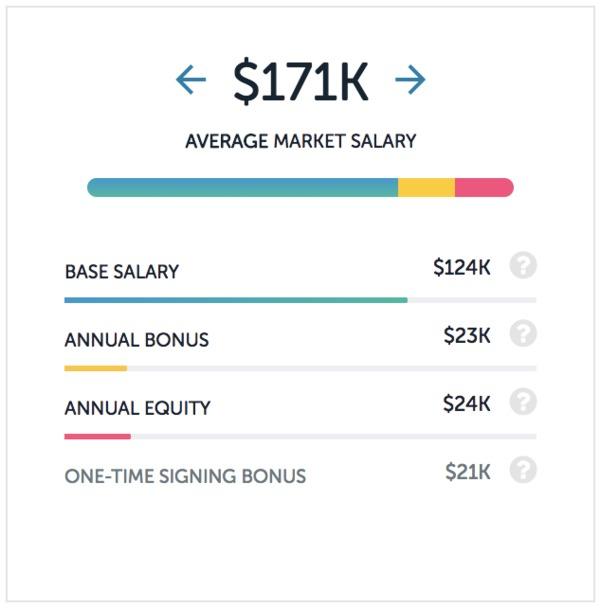 Ebay salaries