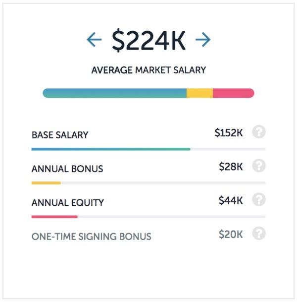 Wayfair salaries
