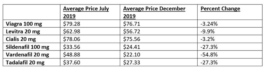 Average price for ED drugs in July and December.