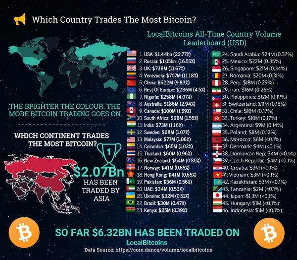 List of which countries trade the most bitcoin.