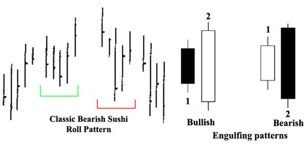 Roll pattern versus engulfing patterns.