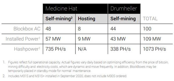 HUT 8 mining information.