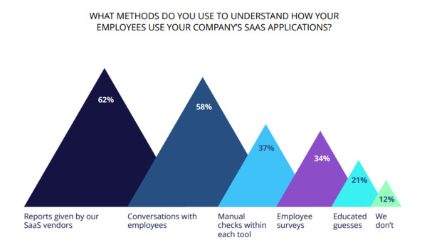 Methods used to understand how employees use SaaS applications.