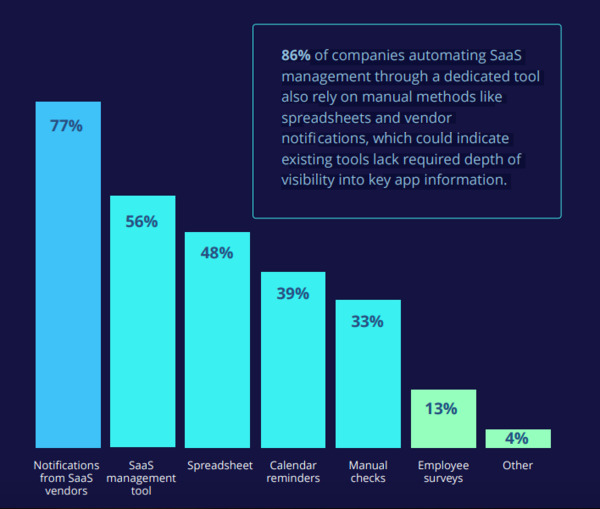 Chart showing SaaS management use.