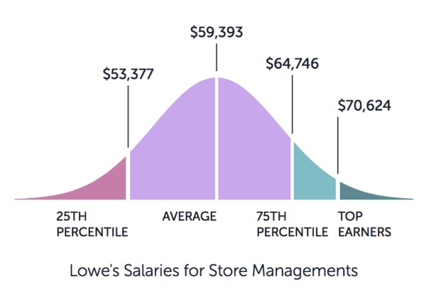 Graph showing Lowe's salaries starting at $53k ending at $70k.