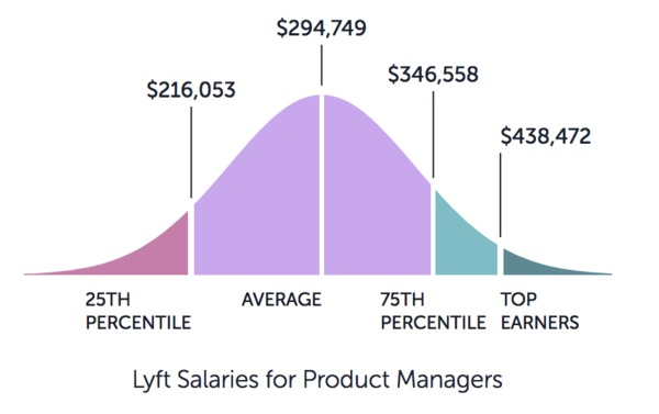 Graph showing Lyft salaries for product managers starting at $216k and ending at $438k.