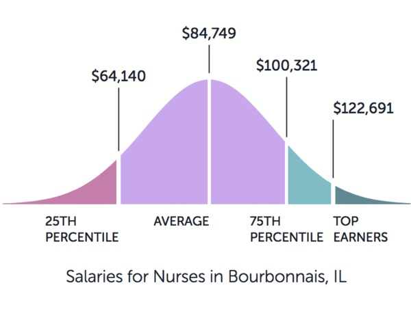 Graph showing the salaries for nurses in Bourbonnais IL starting at $64k and ending at $122k.