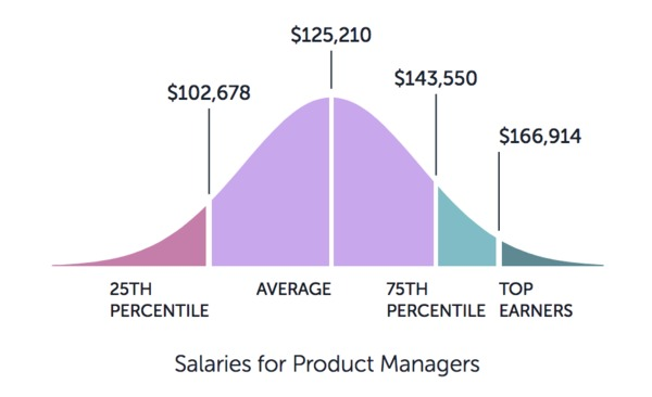 Graph showing salaries for product manager starting at $102k and ending at $166k.