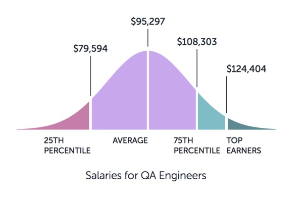 Graph showing the salaries for QA engineers starting at $79k and ending with $124k.
