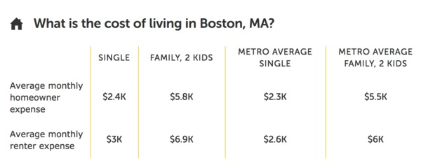 Average cost of living in Boston