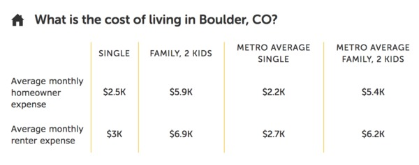 Average cost of living in Boulder CO
