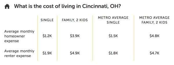 Average cost of living in Cincinnati, OH