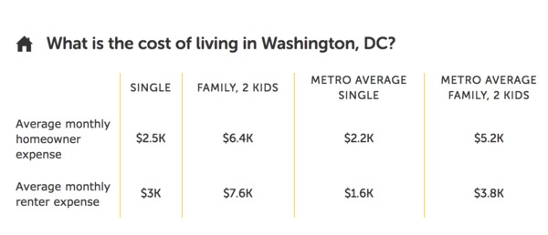 Average cost of living in Washington, DC