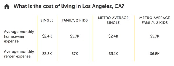 Average cost of living in Los Angeles